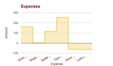 Again, expenses are too high for our revenue. A few things are about to get axed.