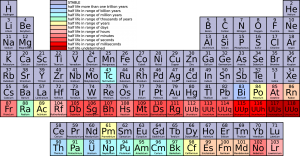 Periodic Table of Elements, elements, science, physics